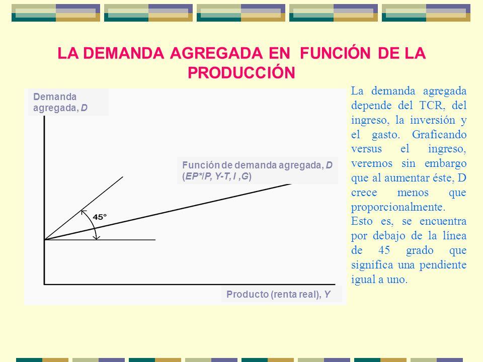 LA DEMANDA AGREGADA EN FUNCIÓN DE LA PRODUCCIÓN Demanda agregada, D Función de demanda agregada, D (EP*/P, Y-T, I,G) Producto (renta real), Y La deman