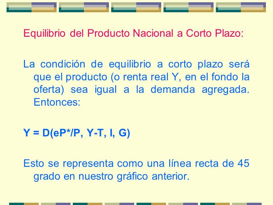 Equilibrio del Producto Nacional a Corto Plazo: La condición de equilibrio a corto plazo será que el producto (o renta real Y, en el fondo la oferta)