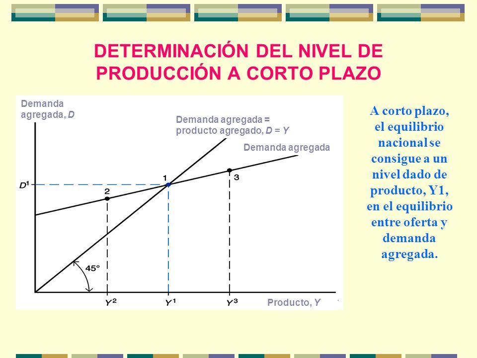 DETERMINACIÓN DEL NIVEL DE PRODUCCIÓN A CORTO PLAZO Demanda agregada, D Producto, Y Demanda agregada Demanda agregada = producto agregado, D = Y A cor