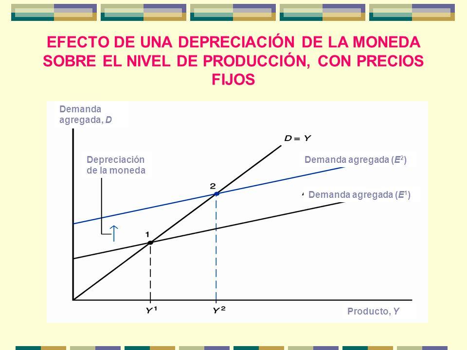 EFECTO DE UNA DEPRECIACIÓN DE LA MONEDA SOBRE EL NIVEL DE PRODUCCIÓN, CON PRECIOS FIJOS Demanda agregada, D Producto, Y Demanda agregada (E 1 ) Demand