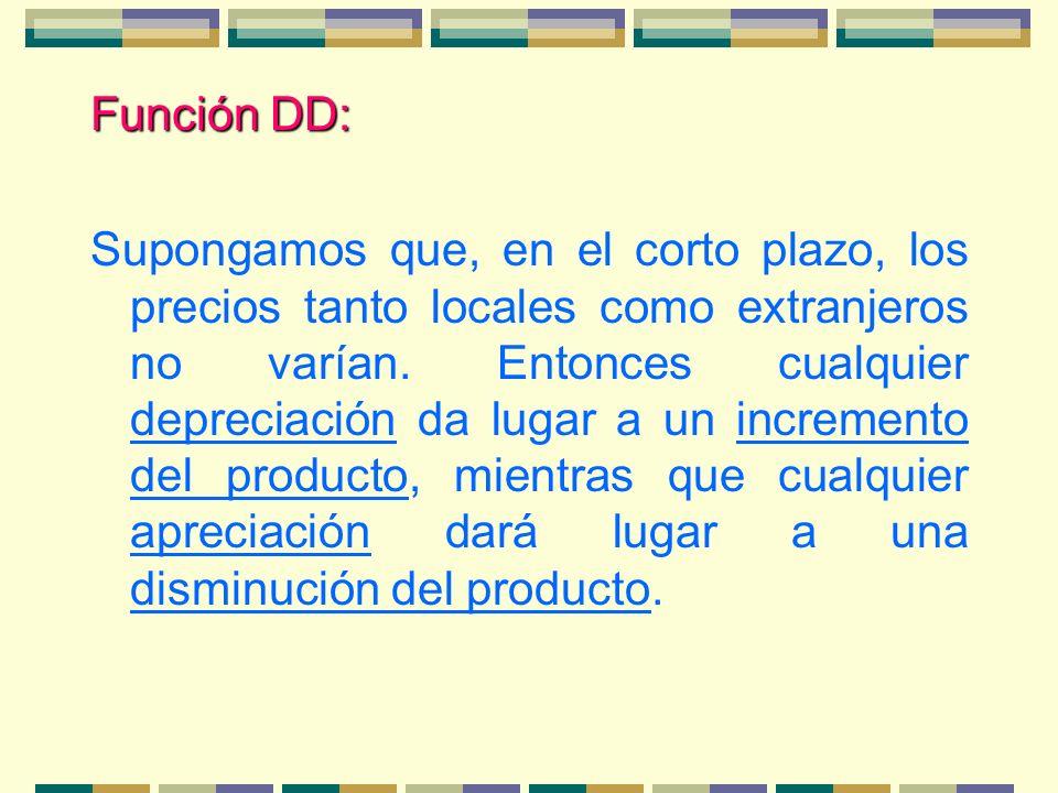 Función DD: Supongamos que, en el corto plazo, los precios tanto locales como extranjeros no varían. Entonces cualquier depreciación da lugar a un inc