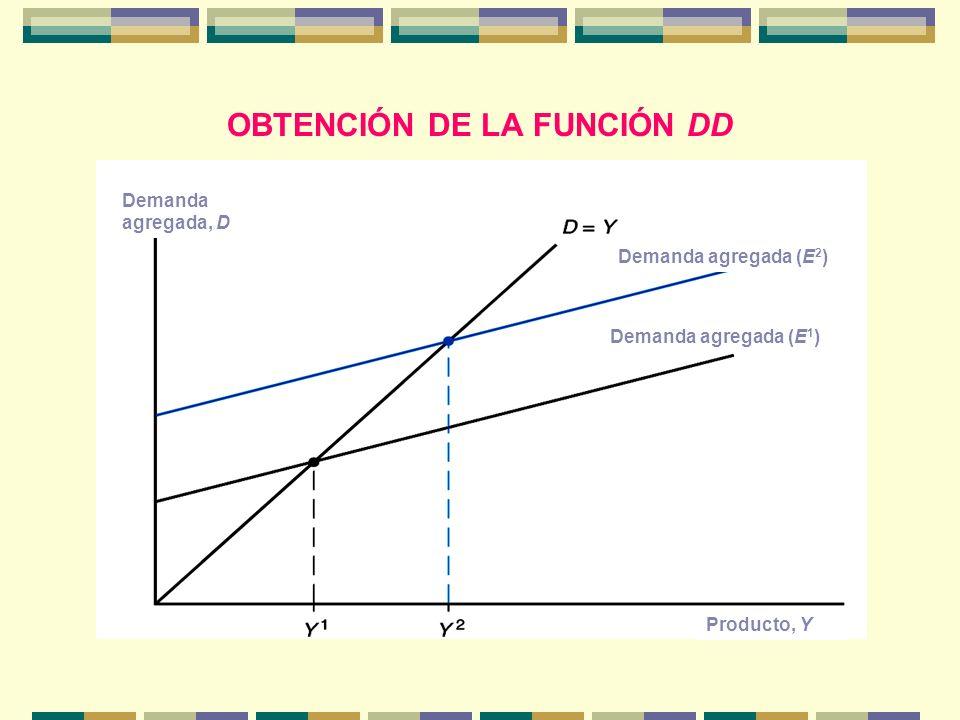 OBTENCIÓN DE LA FUNCIÓN DD Demanda agregada, D Producto, Y Demanda agregada (E 2 ) Demanda agregada (E 1 )