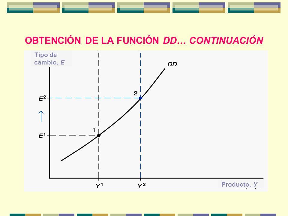 OBTENCIÓN DE LA FUNCIÓN DD… CONTINUACIÓN Tipo de cambio, E Producto, Y