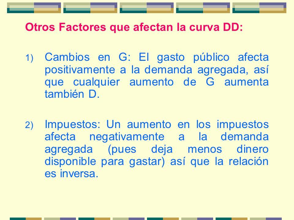 Otros Factores que afectan la curva DD: 1) Cambios en G: El gasto público afecta positivamente a la demanda agregada, así que cualquier aumento de G a