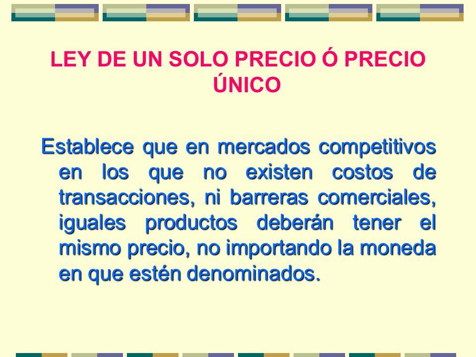LEY DE UN SOLO PRECIO Ó PRECIO ÚNICO Establece que en mercados competitivos en los que no existen costos de transacciones, ni barreras comerciales, ig