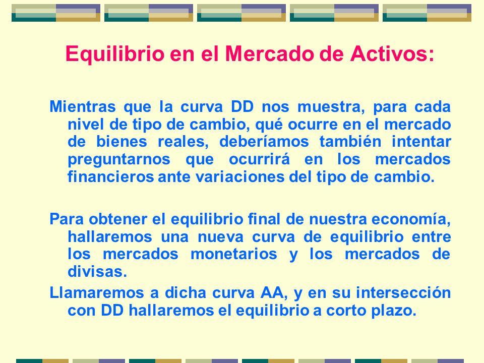 Equilibrio en el Mercado de Activos: Mientras que la curva DD nos muestra, para cada nivel de tipo de cambio, qué ocurre en el mercado de bienes reale