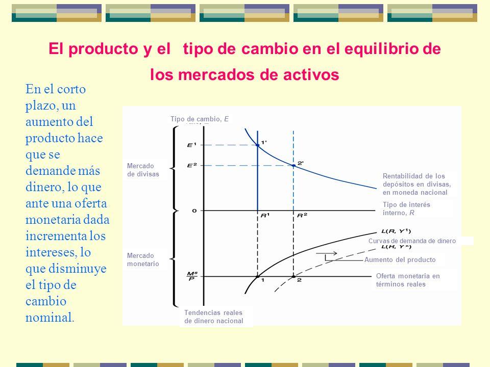 El producto y el tipo de cambio en el equilibrio de los mercados de activos Tipo de cambio, E Tipo de interés interno, R Mercado de divisas Rentabilid