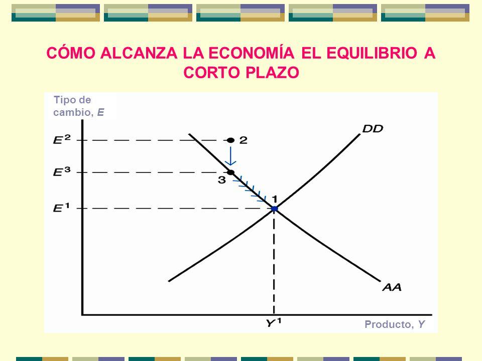 CÓMO ALCANZA LA ECONOMÍA EL EQUILIBRIO A CORTO PLAZO Tipo de cambio, E Producto, Y