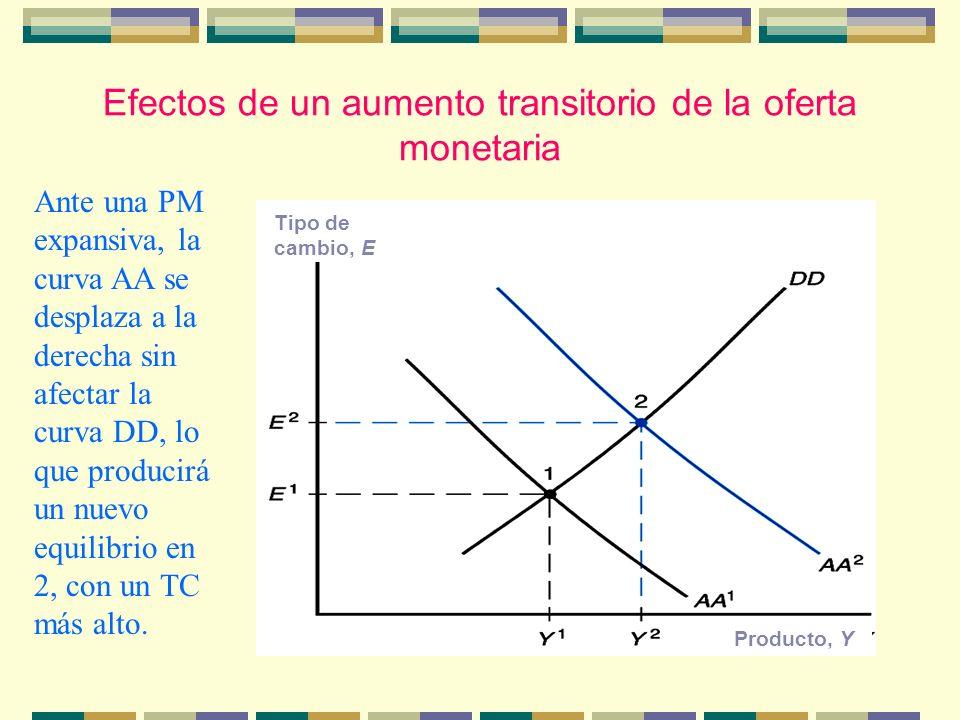 Efectos de un aumento transitorio de la oferta monetaria Tipo de cambio, E Producto, Y Ante una PM expansiva, la curva AA se desplaza a la derecha sin