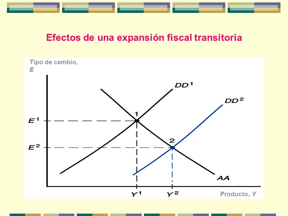 Efectos de una expansión fiscal transitoria Tipo de cambio, E Producto, Y