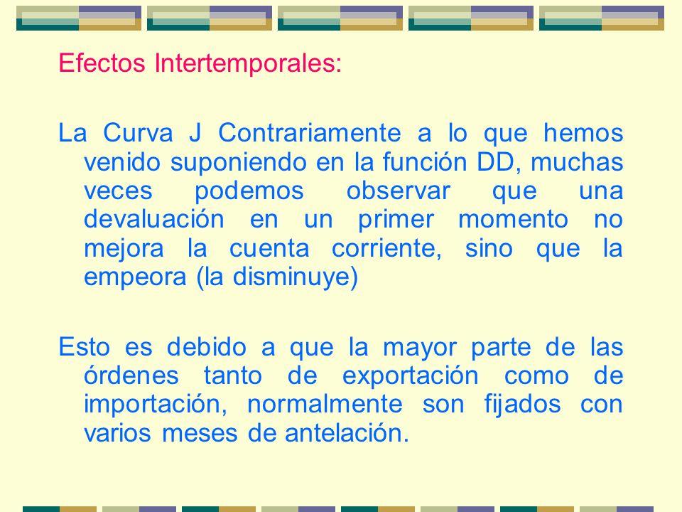 Efectos Intertemporales: La Curva J Contrariamente a lo que hemos venido suponiendo en la función DD, muchas veces podemos observar que una devaluació