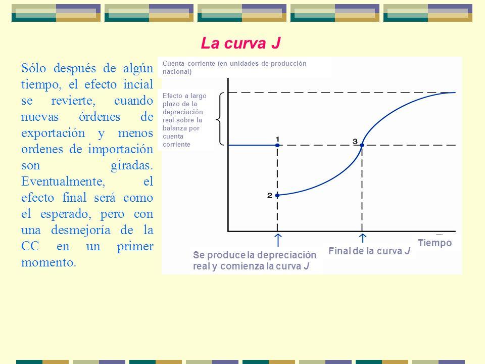 La curva J Cuenta corriente (en unidades de producción nacional) Efecto a largo plazo de la depreciación real sobre la balanza por cuenta corriente Ti