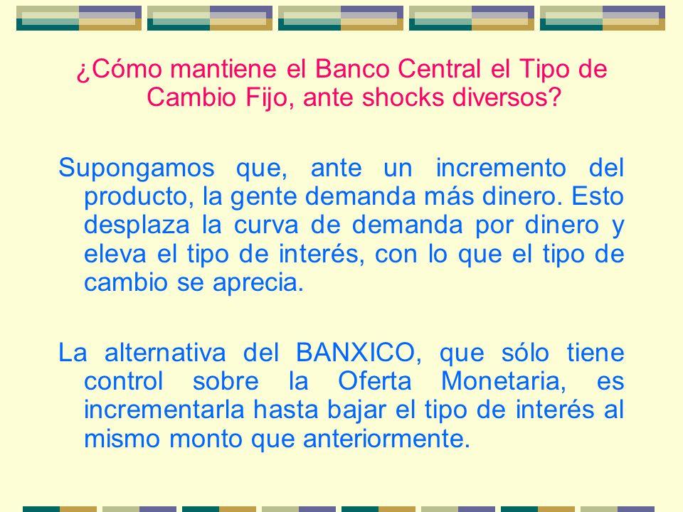 ¿Cómo mantiene el Banco Central el Tipo de Cambio Fijo, ante shocks diversos? Supongamos que, ante un incremento del producto, la gente demanda más di