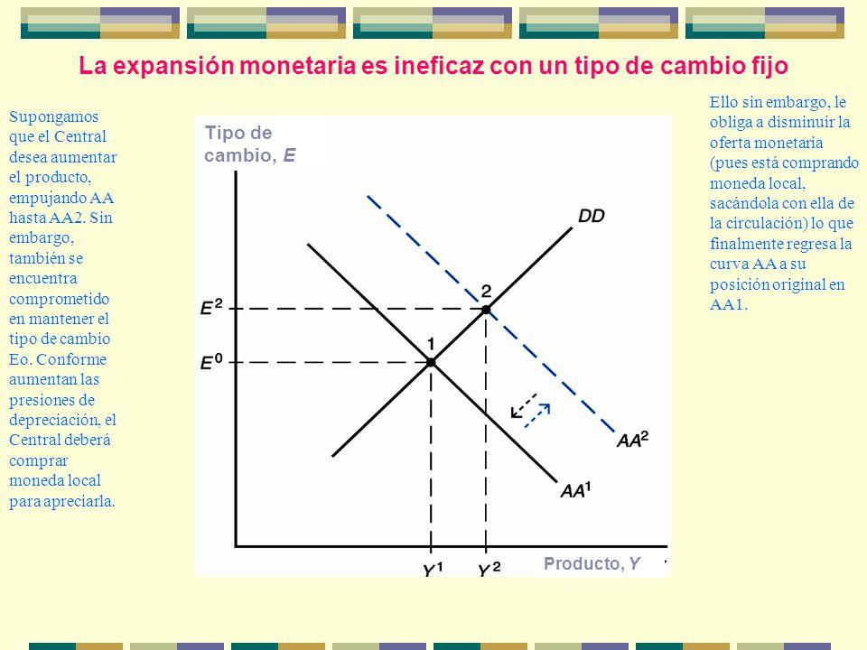 La expansión monetaria es ineficaz con un tipo de cambio fijo Tipo de cambio, E Producto, Y Supongamos que el Central desea aumentar el producto, empu