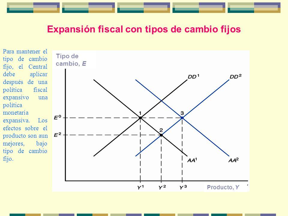 Expansión fiscal con tipos de cambio fijos Producto, Y Tipo de cambio, E Para mantener el tipo de cambio fijo, el Central debe aplicar después de una