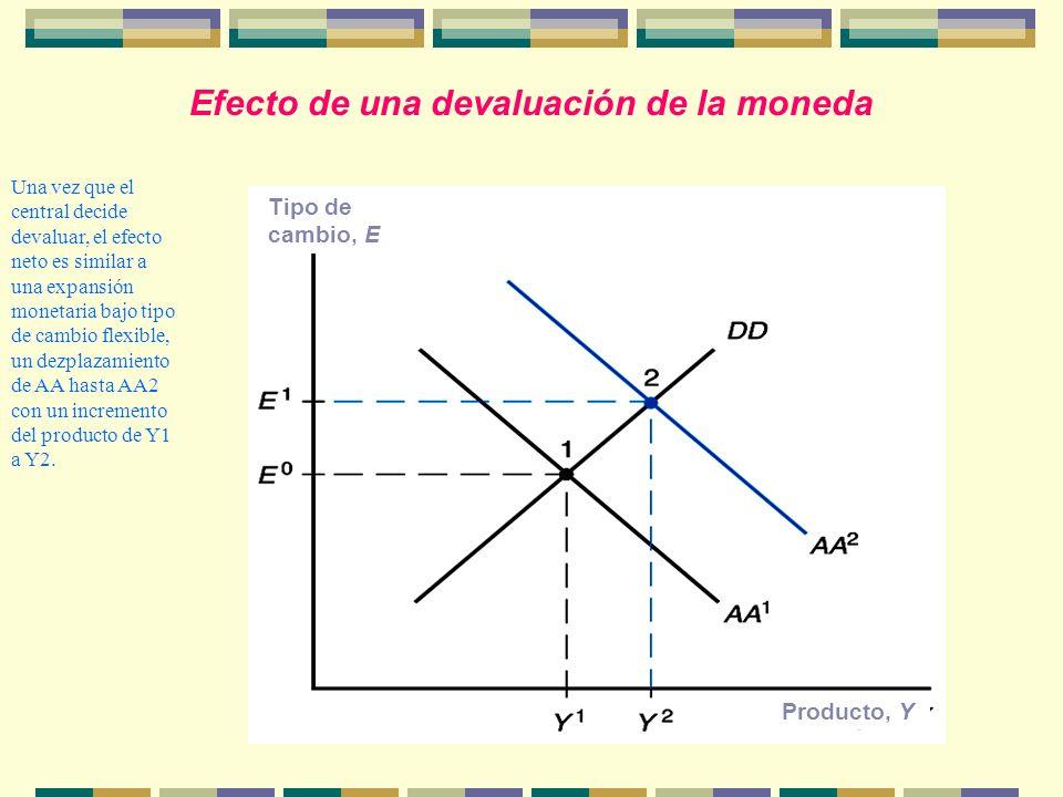 Efecto de una devaluación de la moneda Tipo de cambio, E Producto, Y Una vez que el central decide devaluar, el efecto neto es similar a una expansión