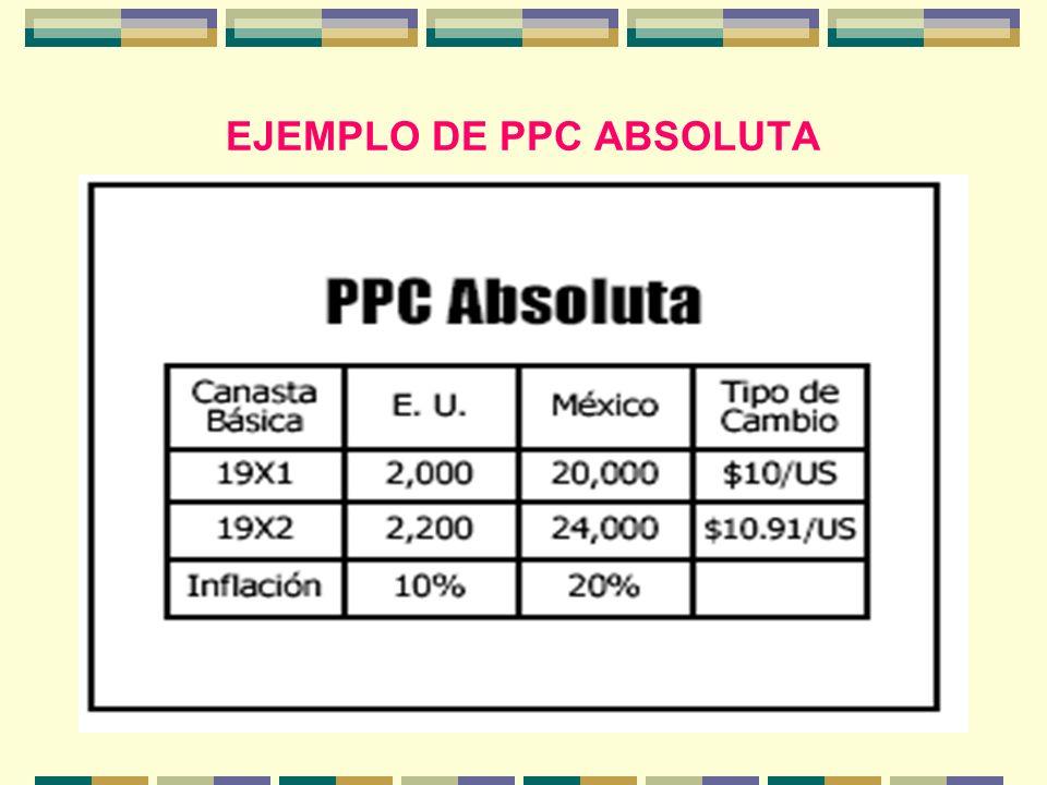 EJEMPLO DE PPC ABSOLUTA