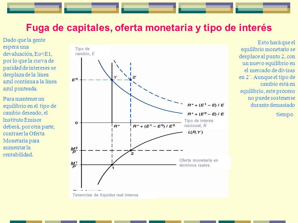Fuga de capitales, oferta monetaria y tipo de interés Tipo de cambio, E Tenencias de liquidez real interna Oferta monetaria en términos reales Tipo de