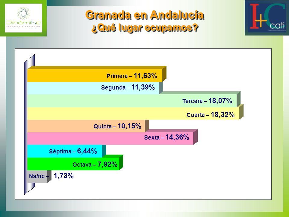 Granada en Andalucía ¿Qué lugar ocupamos? Granada en Andalucía ¿Qué lugar ocupamos? Ns/nc – 1,73% Primera – 11,63% Segunda – 11,39% Tercera – 18,07% C