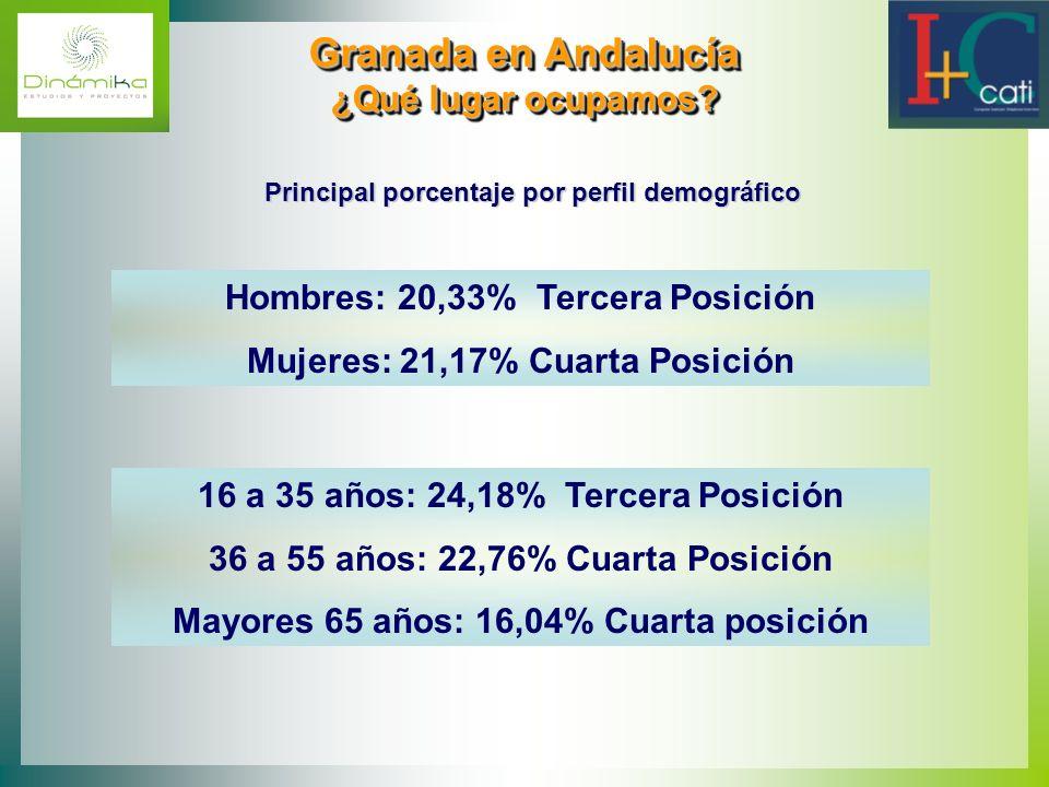 Granada en Andalucía ¿Qué lugar ocupamos? Granada en Andalucía ¿Qué lugar ocupamos? Hombres: 20,33% Tercera Posición Mujeres: 21,17% Cuarta Posición P