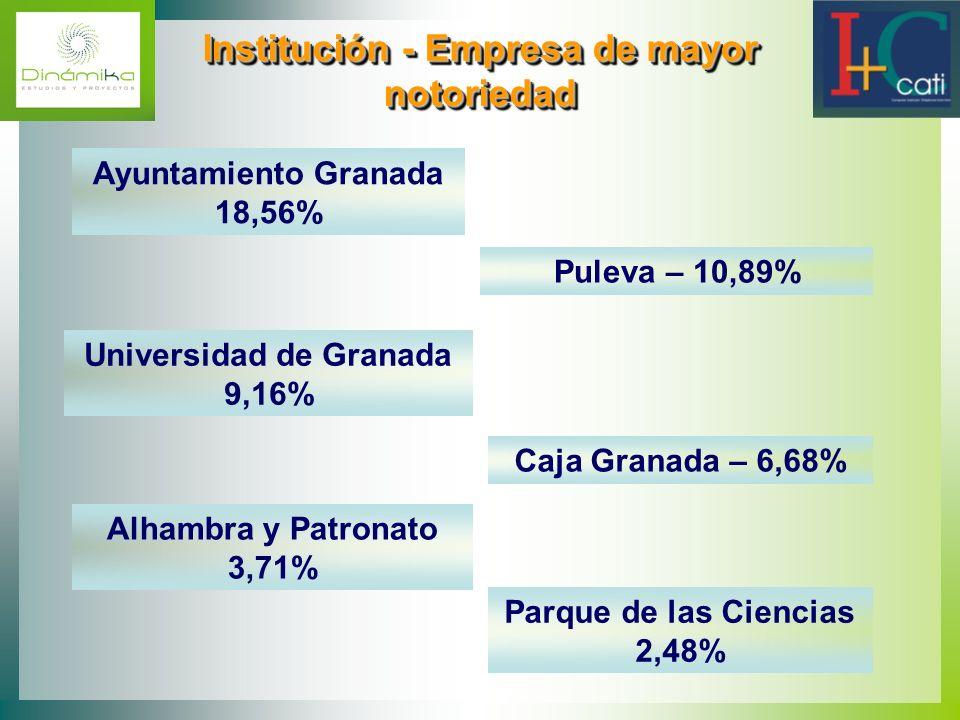 Institución - Empresa de mayor notoriedad Institución - Empresa de mayor notoriedad Ayuntamiento Granada 18,56% Puleva – 10,89% Universidad de Granada