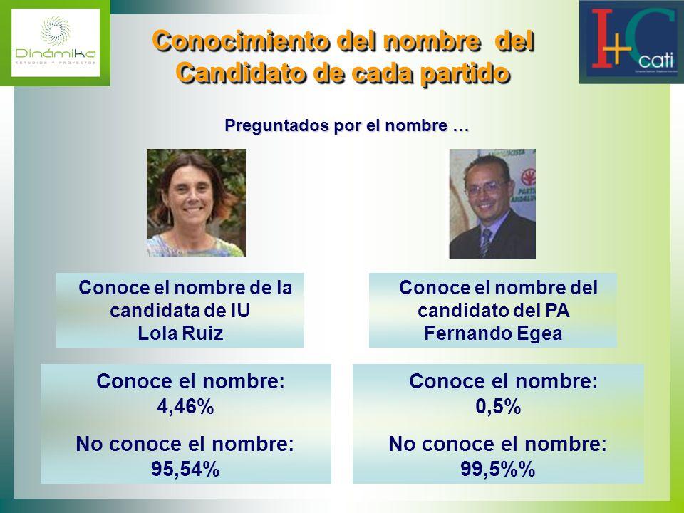 Conocimiento del nombre del Candidato de cada partido Conocimiento del nombre del Candidato de cada partido Preguntados por el nombre … Conoce el nomb