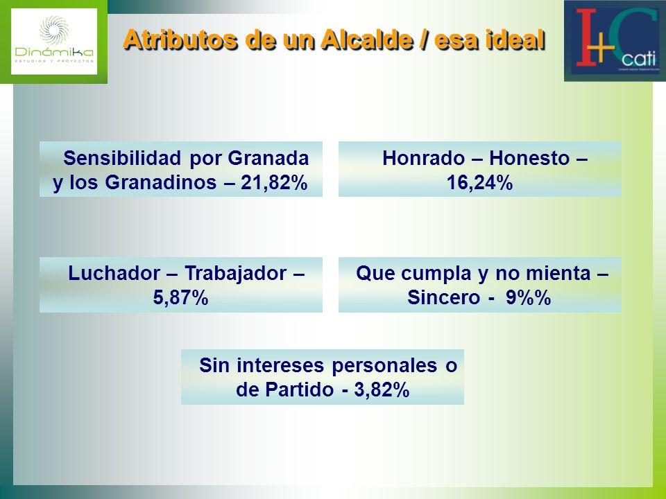Atributos de un Alcalde / esa ideal Atributos de un Alcalde / esa ideal Sensibilidad por Granada y los Granadinos – 21,82% Honrado – Honesto – 16,24%