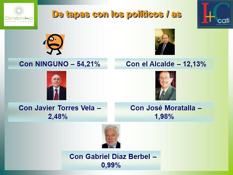De tapas con los políticos / as De tapas con los políticos / as Con NINGUNO – 54,21% Con Gabriel Díaz Berbel – 0,99% Con Javier Torres Vela – 2,48% Co