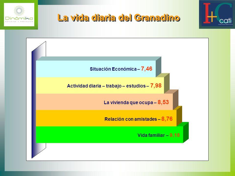 Situación Económica – 7,46 Actividad diaria – trabajo – estudios – 7,98 La vivienda que ocupa – 8,53 Relación con amistades – 8,76 Vida familiar – 9,1