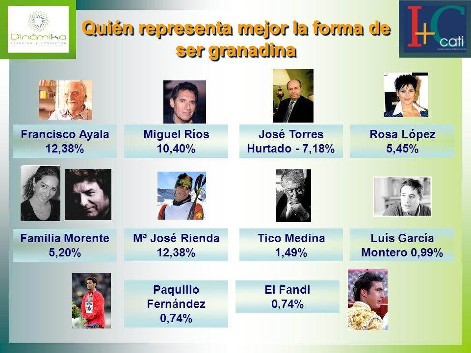 Quién representa mejor la forma de ser granadina Quién representa mejor la forma de ser granadina Francisco Ayala 12,38% Miguel Ríos 10,40% José Torre