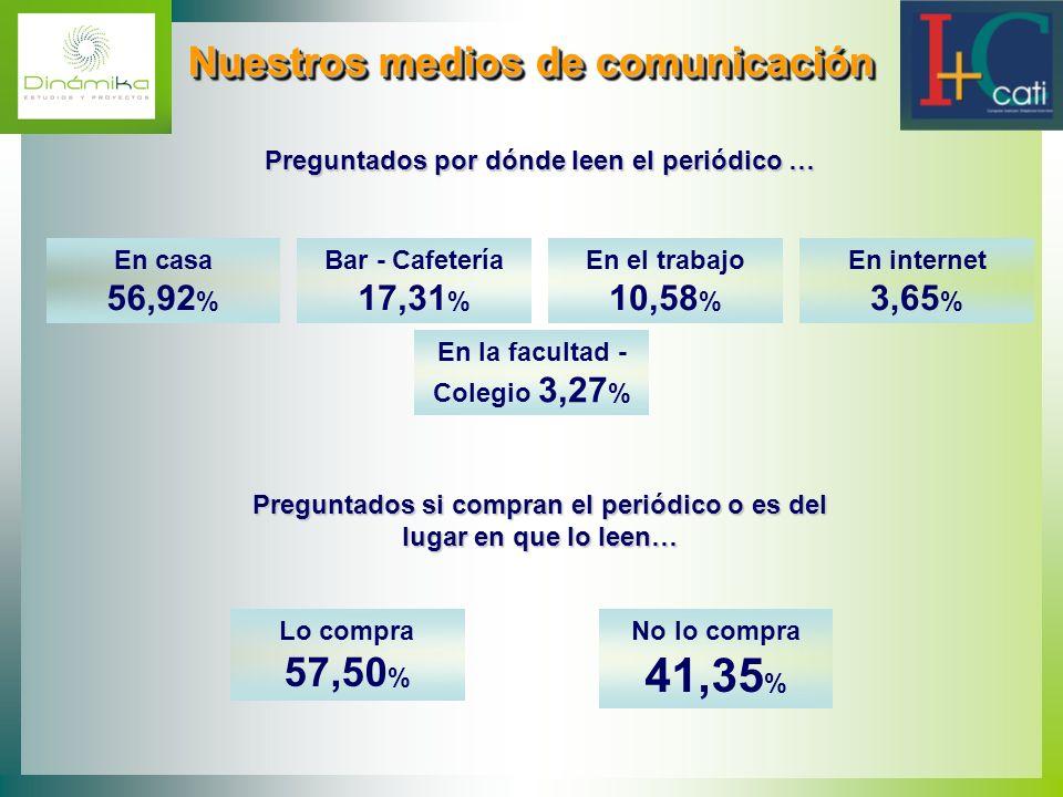 Nuestros medios de comunicación Nuestros medios de comunicación Preguntados por dónde leen el periódico … En casa 56,92 % Bar - Cafetería 17,31 % En e