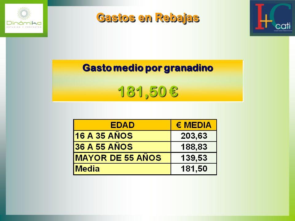 Gastos en Rebajas Gastos en Rebajas Gasto medio por granadino 181,50 181,50 Gasto medio por granadino 181,50 181,50