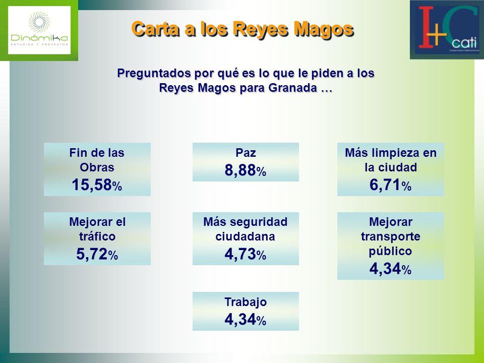 Carta a los Reyes Magos Carta a los Reyes Magos Fin de las Obras 15,58 % Paz 8,88 % Más limpieza en la ciudad 6,71 % Mejorar el tráfico 5,72 % Más seg