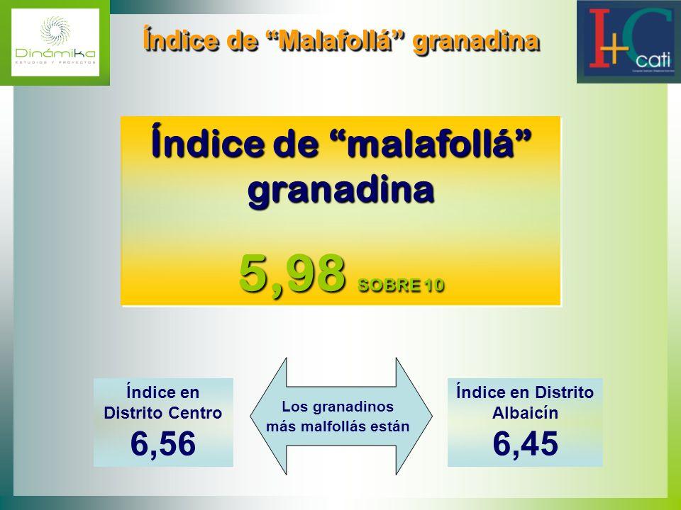Índice de Malafollá granadina Índice de Malafollá granadina Índice de malafollá granadina 5,98 SOBRE 10 Índice de malafollá granadina 5,98 SOBRE 10 Ín