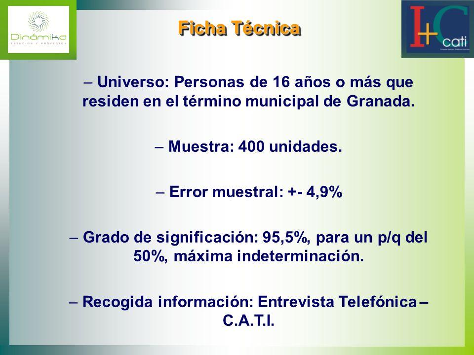 Ficha Técnica Ficha Técnica – Universo: Personas de 16 años o más que residen en el término municipal de Granada. – Muestra: 400 unidades. – Error mue