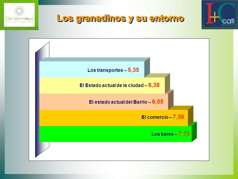Los granadinos y su entorno Los granadinos y su entorno Los transportes – 5,35 El Estado actual de la ciudad – 6,38 El estado actual del Barrio – 6,55