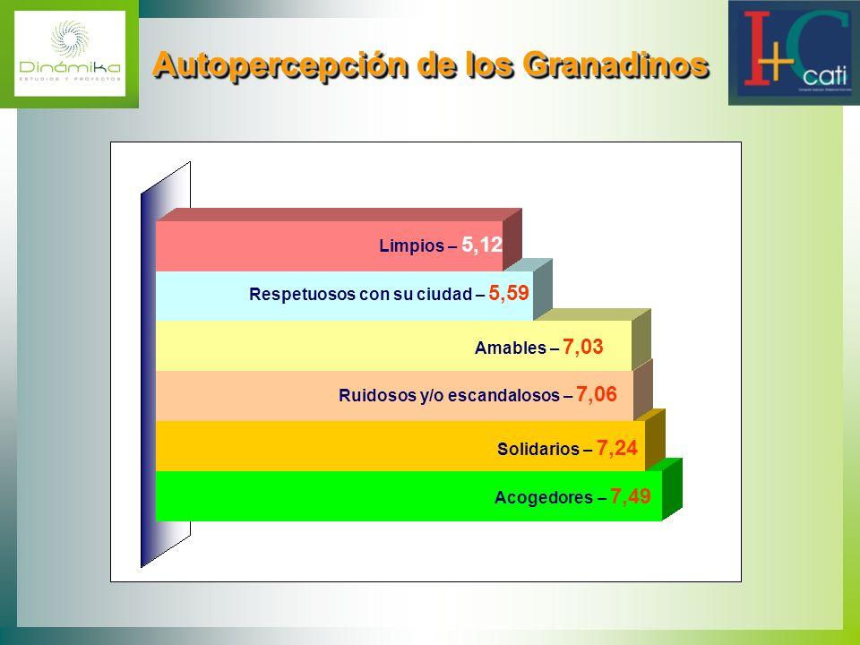 Autopercepción de los Granadinos Autopercepción de los Granadinos Limpios – 5,12 Respetuosos con su ciudad – 5,59 Amables – 7,03 Ruidosos y/o escandal