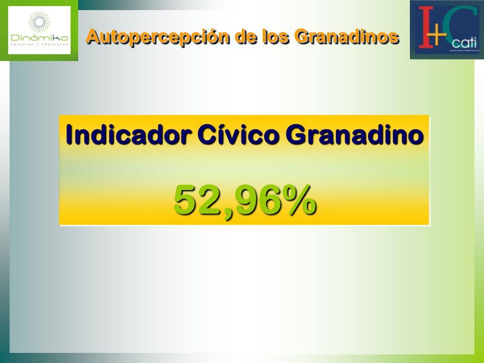 Autopercepción de los Granadinos Autopercepción de los Granadinos Indicador Cívico Granadino 52,96% Indicador Cívico Granadino 52,96%
