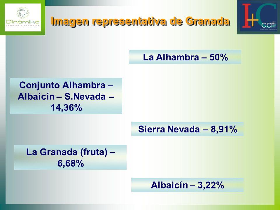 Imagen representativa de Granada Imagen representativa de Granada La Alhambra – 50% Conjunto Alhambra – Albaicín – S.Nevada – 14,36% Sierra Nevada – 8