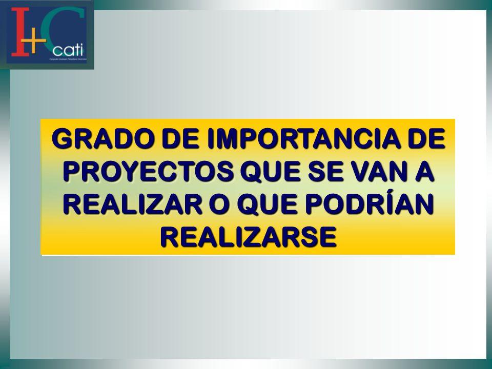GRADO DE IMPORTANCIA DE PROYECTOS QUE SE VAN A REALIZAR O QUE PODRÍAN REALIZARSE
