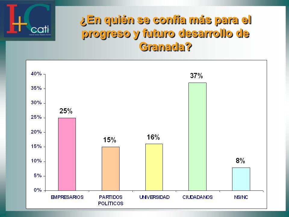 ¿En quién se confía más para el progreso y futuro desarrollo de Granada.
