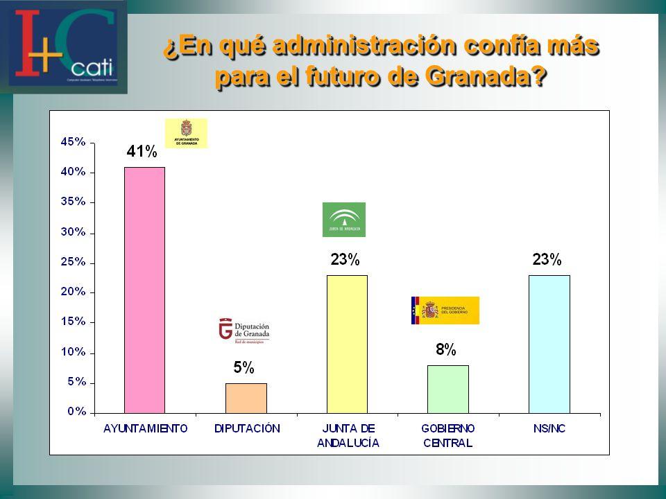 ¿En qué administración confía más para el futuro de Granada.