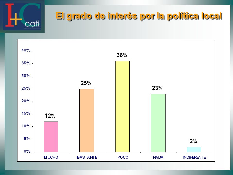 El grado de interés por la política local El grado de interés por la política local