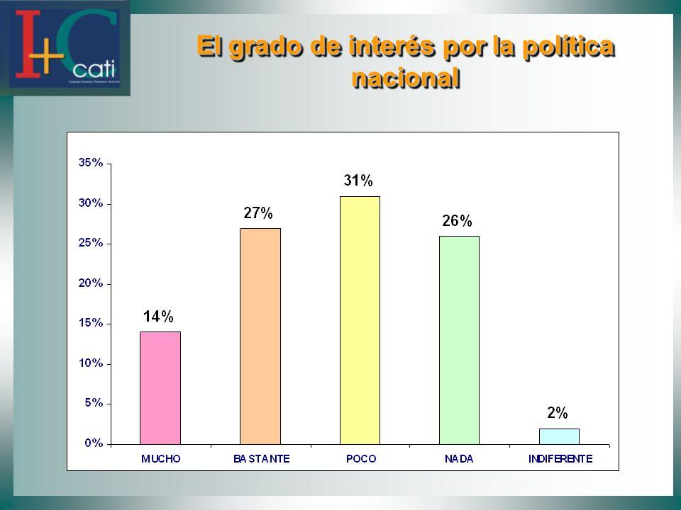 El grado de interés por la política nacional El grado de interés por la política nacional