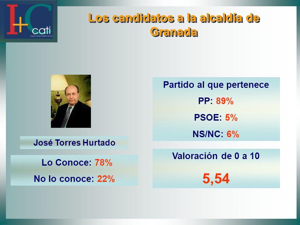 Los candidatos a la alcaldía de Granada Los candidatos a la alcaldía de Granada José Torres Hurtado Lo Conoce: 78% No lo conoce: 22% Partido al que pertenece PP: 89% PSOE: 5% NS/NC: 6% Valoración de 0 a 10 5,54
