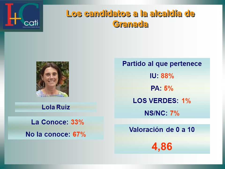 Los candidatos a la alcaldía de Granada Los candidatos a la alcaldía de Granada Lola Ruiz La Conoce: 33% No la conoce: 67% Partido al que pertenece IU: 88% PA: 5% LOS VERDES: 1% NS/NC: 7% Valoración de 0 a 10 4,86