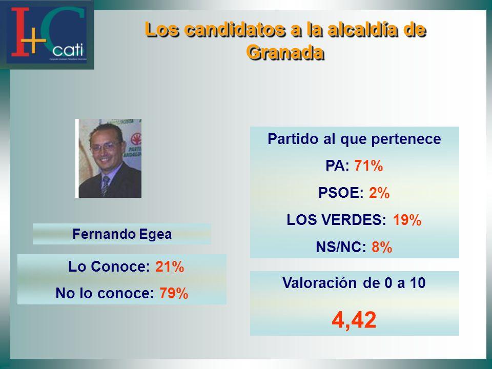 Los candidatos a la alcaldía de Granada Los candidatos a la alcaldía de Granada Fernando Egea Lo Conoce: 21% No lo conoce: 79% Partido al que pertenece PA: 71% PSOE: 2% LOS VERDES: 19% NS/NC: 8% Valoración de 0 a 10 4,42