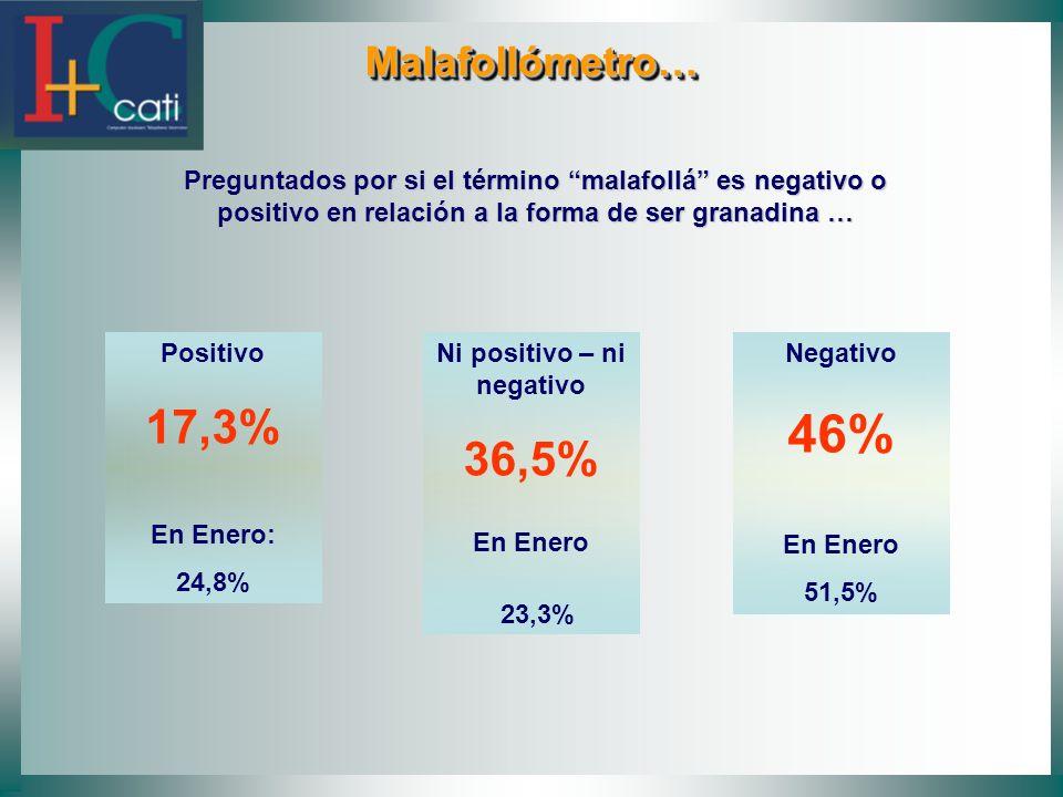 Malafollómetro… Malafollómetro… Preguntados por si el término malafollá es negativo o positivo en relación a la forma de ser granadina … Positivo 17,3% En Enero: 24,8% Ni positivo – ni negativo 36,5% En Enero 23,3% Negativo 46% En Enero 51,5%