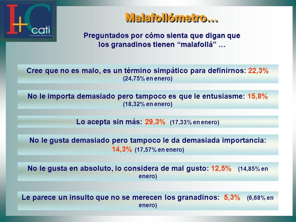 Malafollómetro… Malafollómetro… Preguntados por cómo sienta que digan que los granadinos tienen malafollá … Cree que no es malo, es un término simpático para definirnos: 22,3% (24,75% en enero) No le importa demasiado pero tampoco es que le entusiasme: 15,8% (18,32% en enero) Lo acepta sin más: 29,3% (17,33% en enero) No le gusta demasiado pero tampoco le da demasiada importancia: 14,3% (17,57% en enero) No le gusta en absoluto, lo considera de mal gusto: 12,5% (14,85% en enero) Le parece un insulto que no se merecen los granadinos: 5,3% (6,68% en enero)