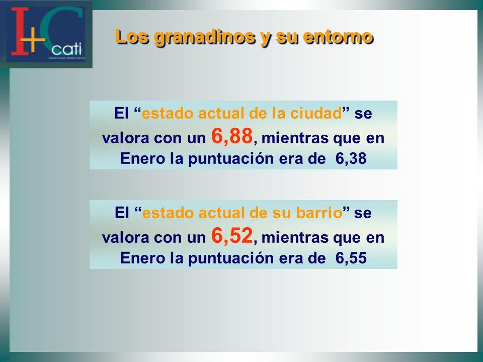 Los granadinos y su entorno Los granadinos y su entorno El estado actual de la ciudad se valora con un 6,88, mientras que en Enero la puntuación era de 6,38 El estado actual de su barrio se valora con un 6,52, mientras que en Enero la puntuación era de 6,55